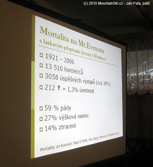 Statistika úmrtnosti a příčin na Everestu od roku 1921do roku2006