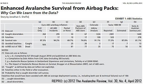 Hrubé zpracování dostupných lavinových statistik spoužitím lavinovýchbatohů