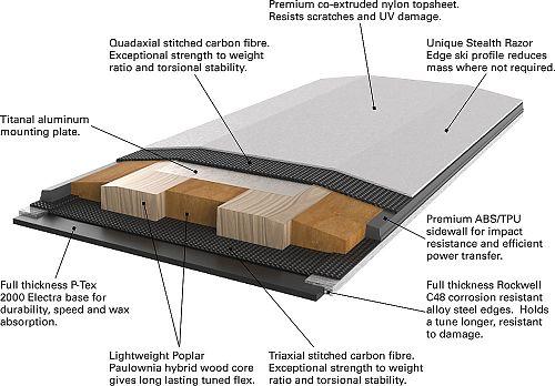 Řez lyží G3 Synapse Carbon 109, vrstva carbonu je jak hned nad skluznicí, stejně jako těsně pod svrchní vrstvou odolnou vůči UV záření; za pozornost také stojí titanalová vrstva v místech montáže vázání