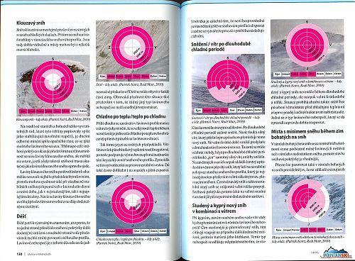 REPRO: (c) www.krnap.cz Část z deseti převzatých bodů z knihy Lawine: Die 10 entscheidenden Gefahrenmuster